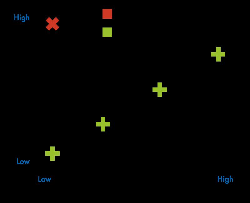 LMI Chart